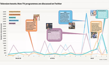 How TV programmes are discussed on Twitter. Source: TV Genius